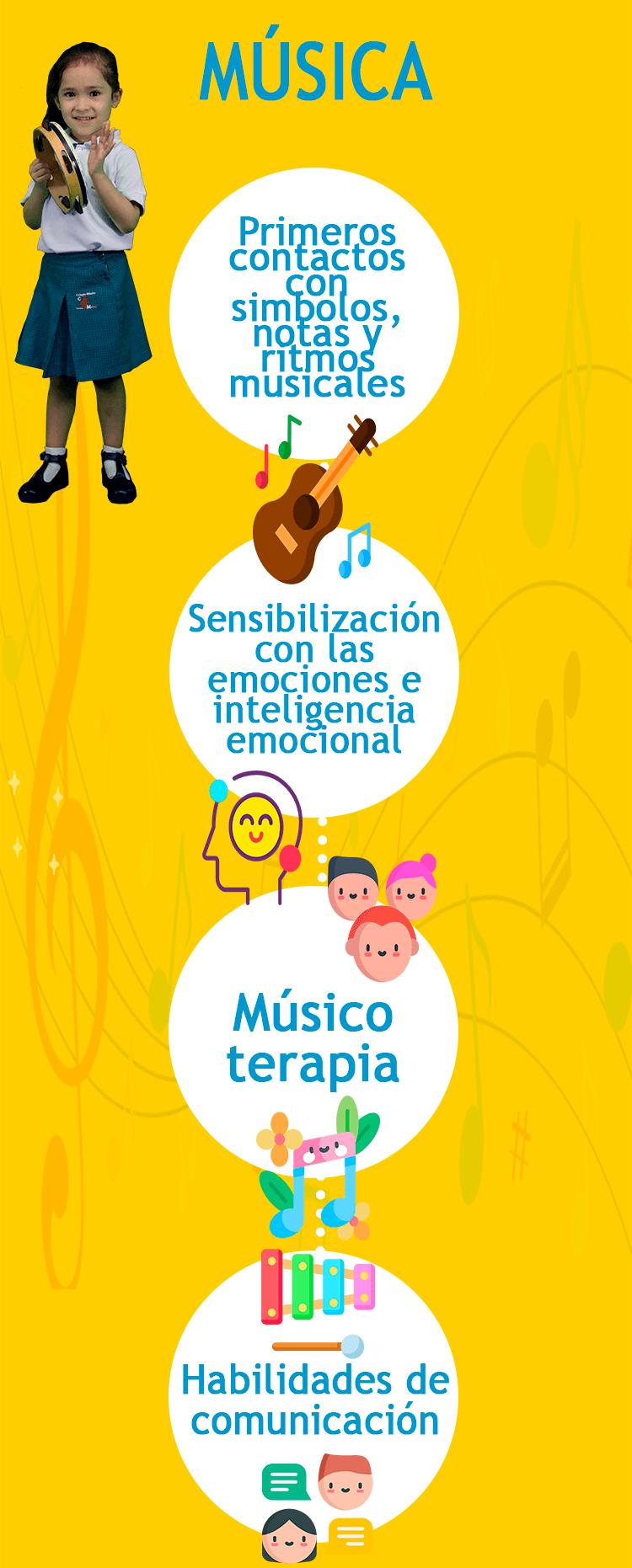 Infografica Música